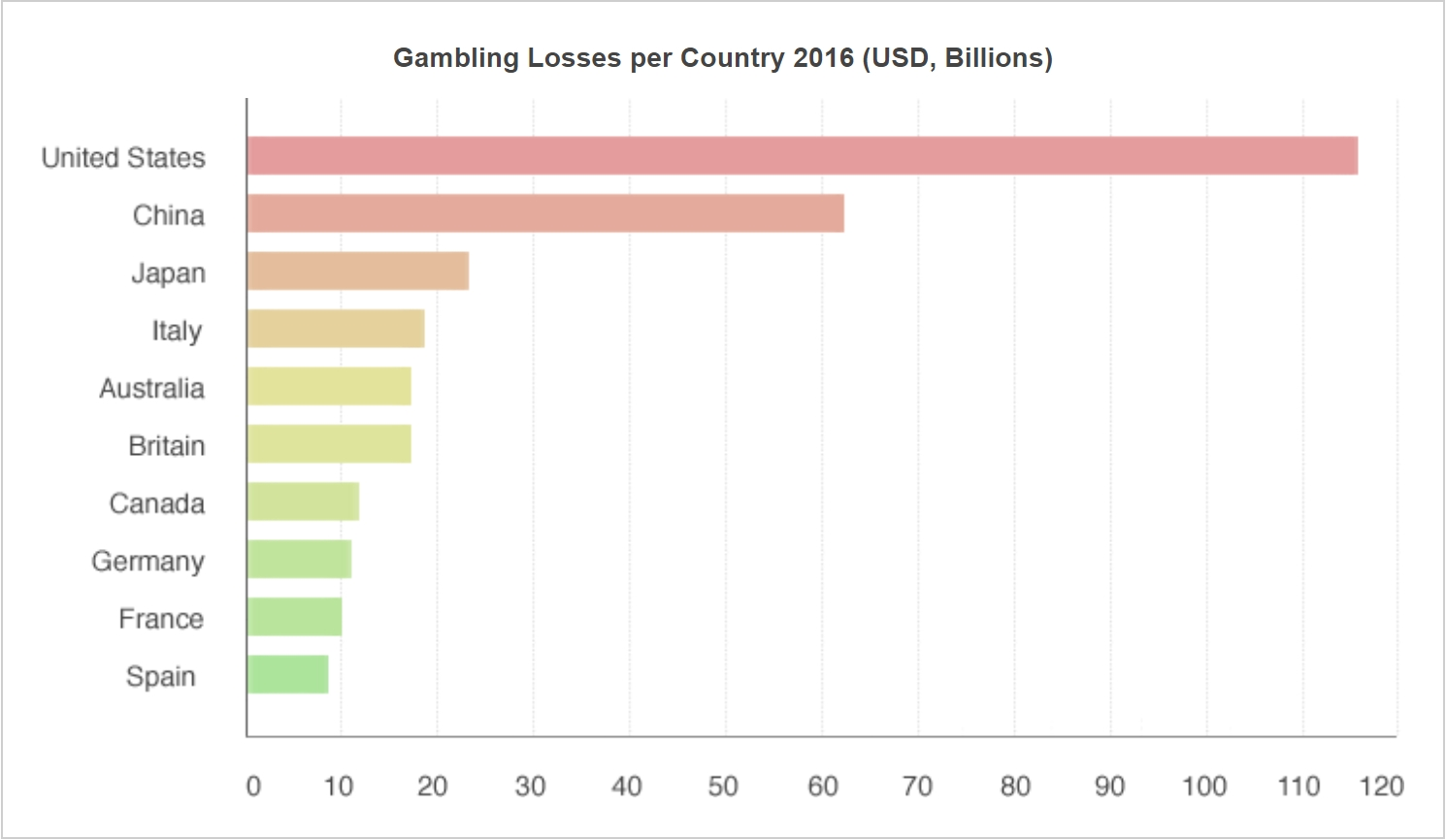 gambling-losses-per-country-2016